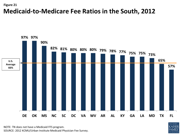 Figure 21: Medicaid-to-Medicare Fee Ratios in the South, 2012