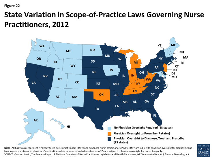 Figure 22: State Variation in Scope-of-Practice Laws Governing Nurse Practitioners, 2012