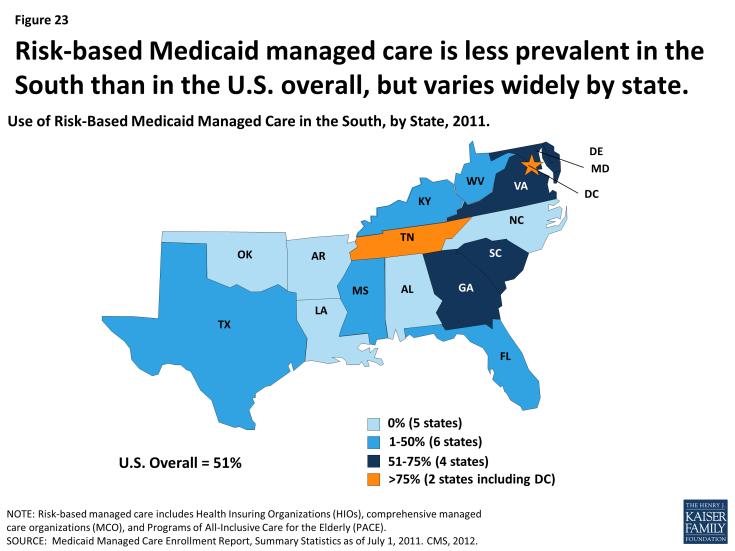 Figure 23: Risk-based Medicaid managed care is less prevalent in the South than in the U.S. overall, but varies widely by state