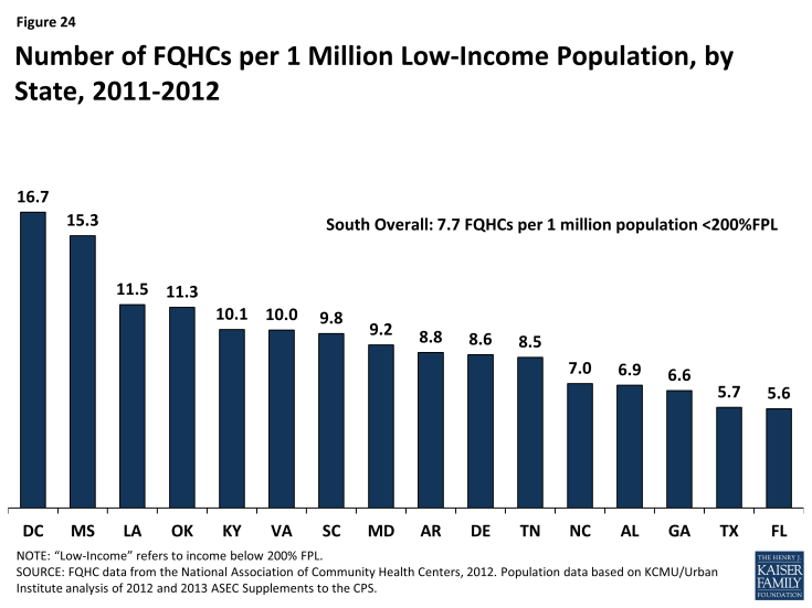 Figure 24: Number of FQHCs per 1 Million Low-Income Population, by State, 2011-2012