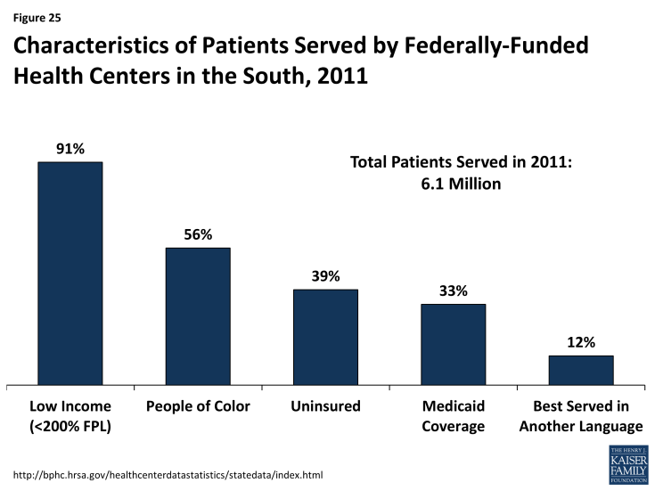 Figure 25: Characteristics of Patients Served by Federally-Funded Health Centers in the South, 2011
