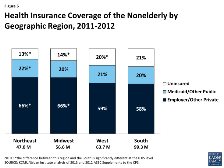 Figure 6: Health Insurance Coverage of the Nonelderly by Geographic Region, 2011-2012