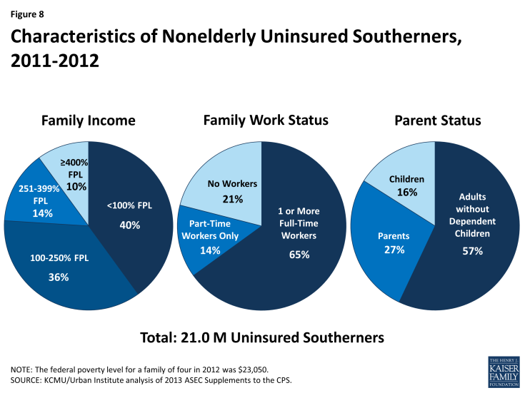 Figure 8: Characteristics of Nonelderly Uninsured Southerners, 2011-2012