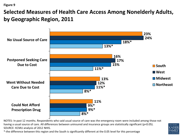 Figure 9: Characteristics of Nonelderly Uninsured Southerners, 2011-2012