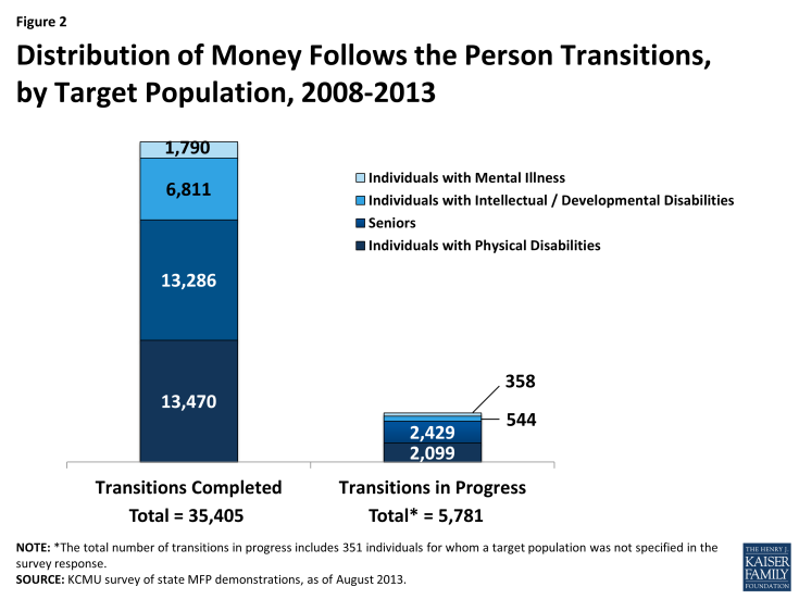 Figure 2: Distribution of Money Follows the Person Transitions, by Target Population, 2008-2013