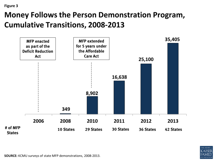 Figure 3: Money Follows the Person Demonstration Program, Cumulative Transitions, 2008-2013