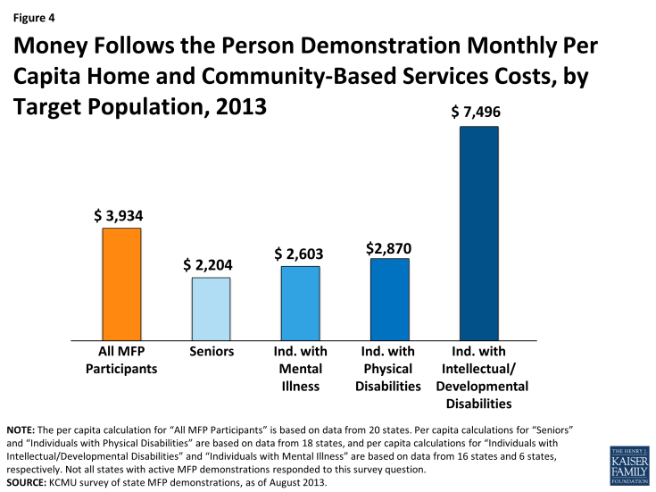 Figure 4: Money Follows the Person Demonstration Monthly Per Capita Home and Community-Based Services Costs, by Target Population, 2013