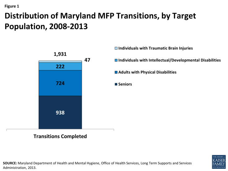 Figure 1 - Distribution of Maryland MFP Transitions, by Target Population, 2008-2013