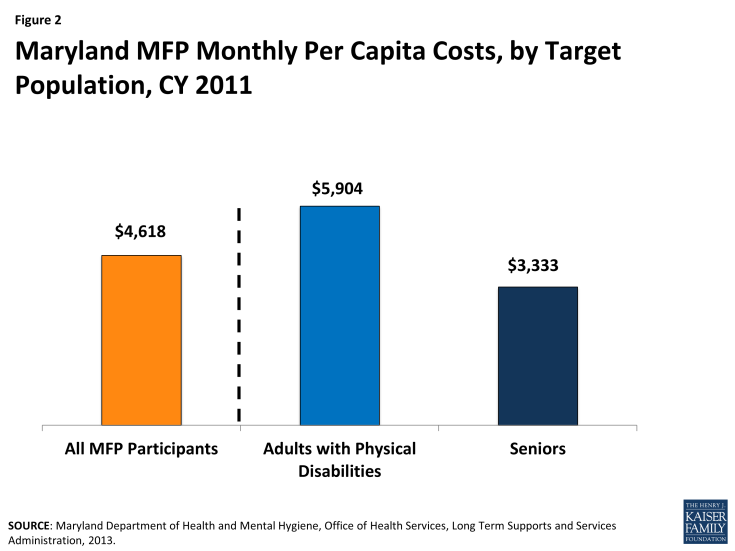 Figure 2 - Maryland MFP Monthly Per Capita Costs, by Target Population, CY 2011