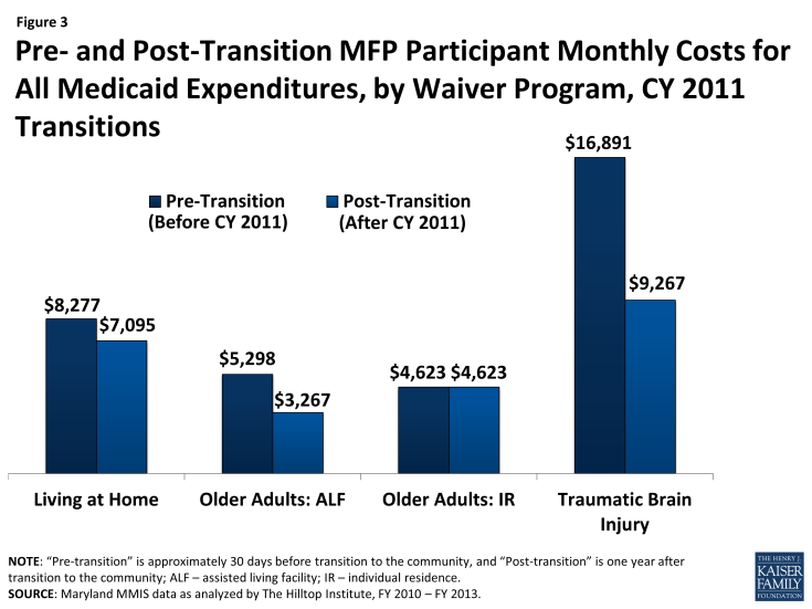 Figure 3 - Pre- and Post-Transition MFP Participant Monthly Costs for All Medicaid Expenditures, by Waiver Program, CY 2011 Transitions