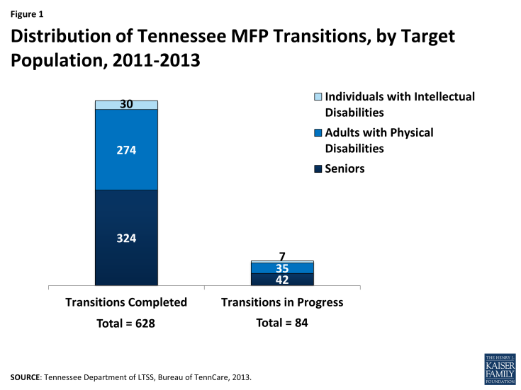 Figure 1 - Distribution of Tennessee MFP Transitions, by Target Population, 2011-2013