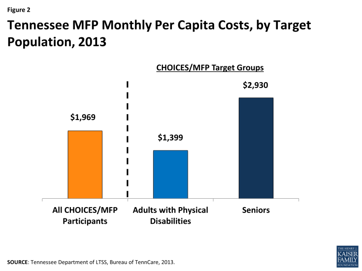 Figure 2 - Tennessee MFP Monthly Per Capita Costs, by Target Population, 2013