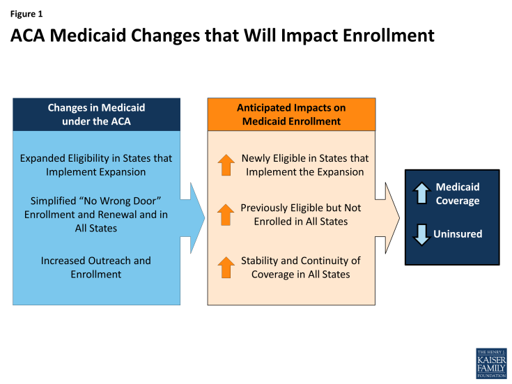Figure 1: ACA Medicaid Changes that Will Impact Enrollment