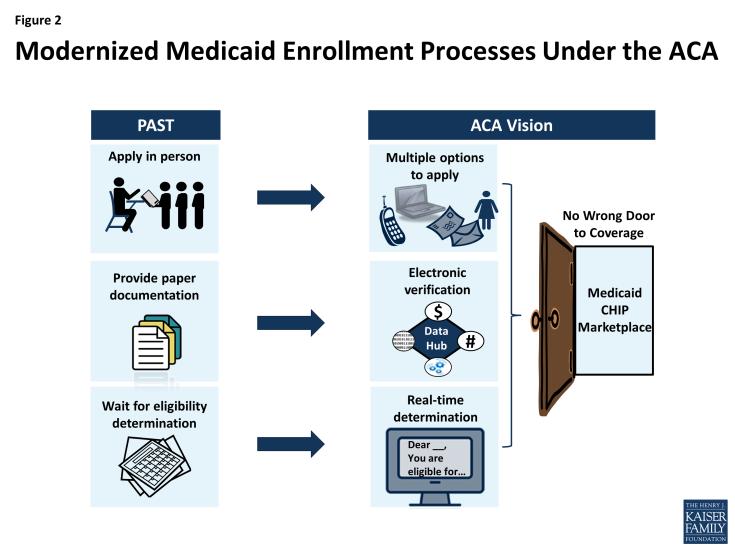 Figure 2: Modernized Medicaid Enrollment Processes Under the ACA