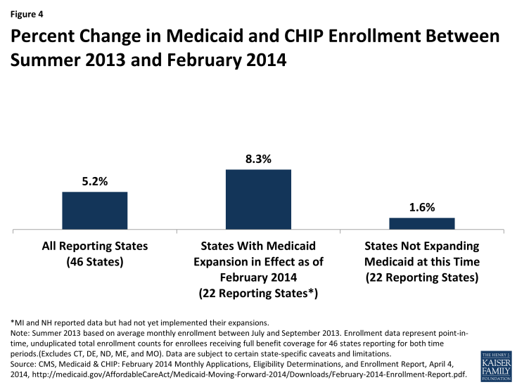 Figure 4: Percent Change in Medicaid and CHIP Enrollment Between Summer 2013 and March 2014