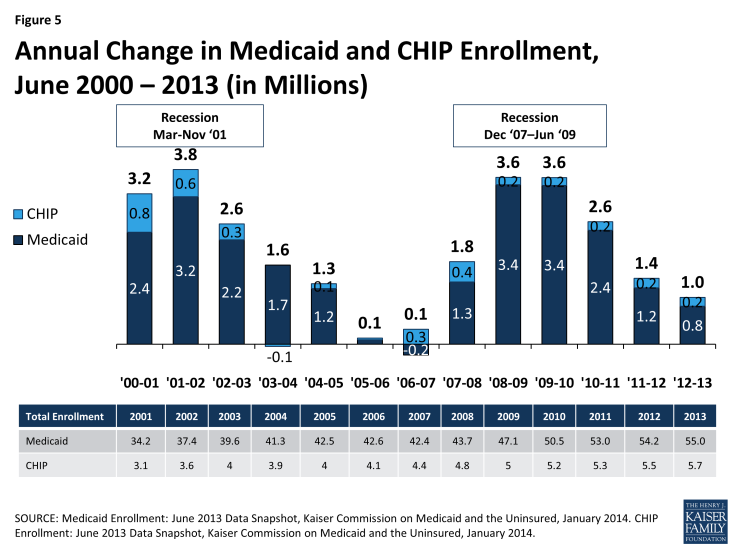 Figure 5: Annual Change in Medicaid and CHIP Enrollment, June 2000 – 2013 (in Millions)