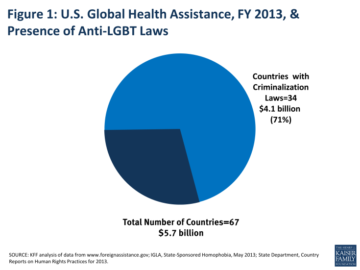 Figure 1: U.S. Global Health Assistance, FY 2013, & Presence of Anti-LGBT Laws