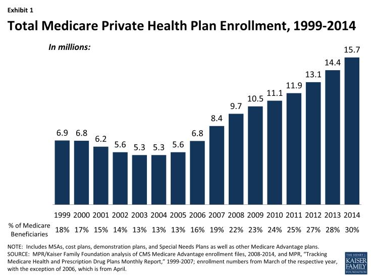 Exhibit 1: Total Medicare Private Health Plan Enrollment, 1999-2014