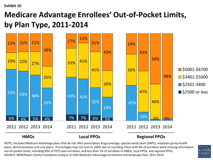 Exhibit 10: Medicare Advantage Enrollees' Out-of-Pocket Limits, by Plan Type, 2011-2014