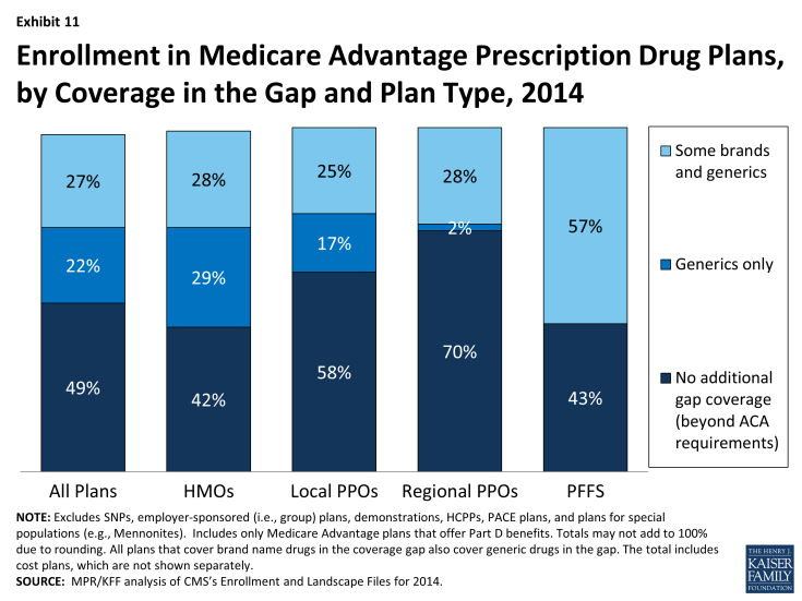 Exhibit 11: Enrollment in Medicare Advantage Prescription Drug Plans, by Coverage in the Gap and Plan Type, 2014