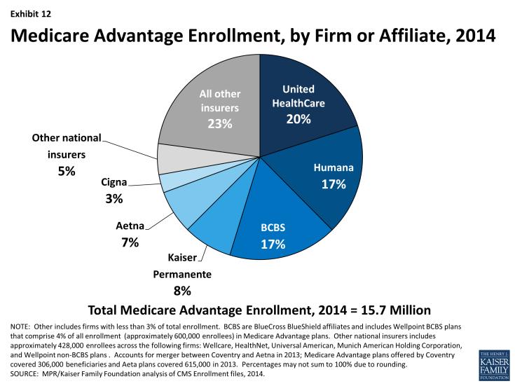 Exhibit 12: Medicare Advantage Enrollment, by Firm or Affiliate, 2014