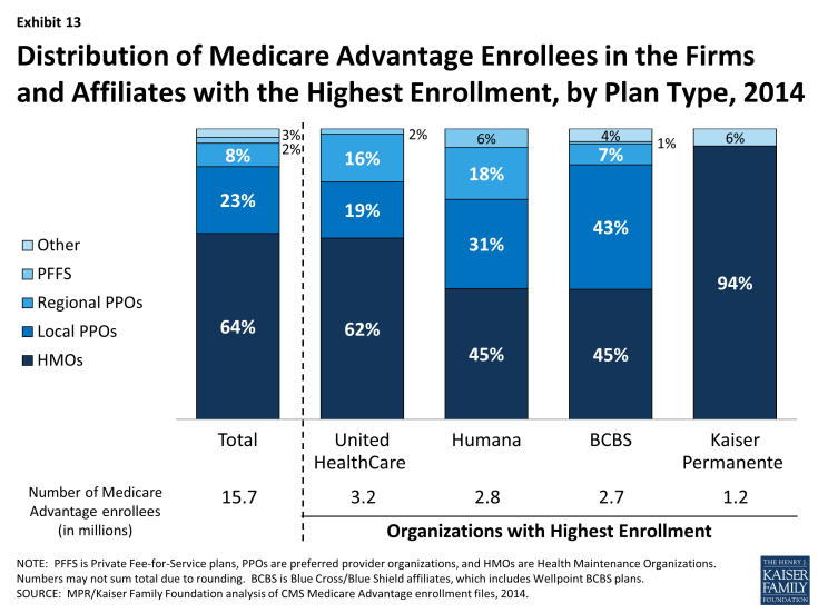 Exhibit 13: Distribution of Medicare Advantage Enrollees in the Firms and Affiliates with the Highest Enrollment, by Plan Type, 2014