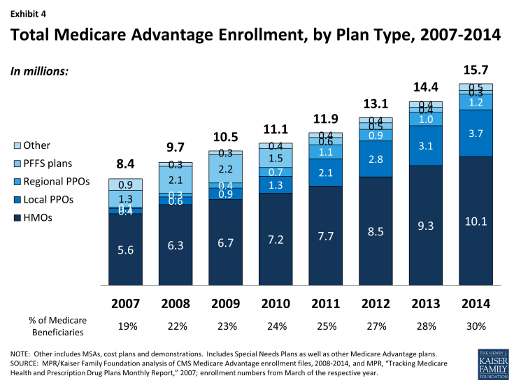 Exhibit 4: Total Medicare Advantage Enrollment, by Plan Type, 2007-2014