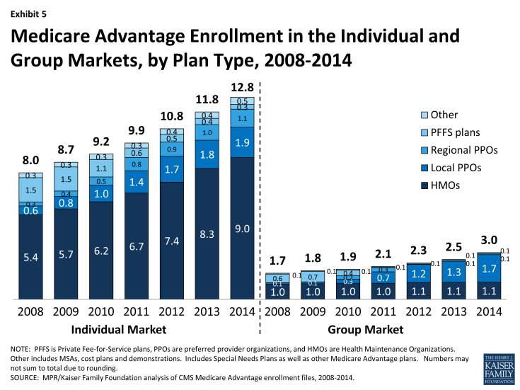 Exhibit 5: Medicare Advantage Enrollment in the Individual and Group Markets, by Plan Type, 2008-2014