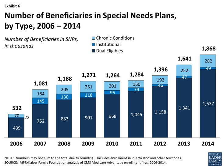 Exhibit 6: Number of Beneficiaries in Special Needs Plans, by Type, 2006 – 2014