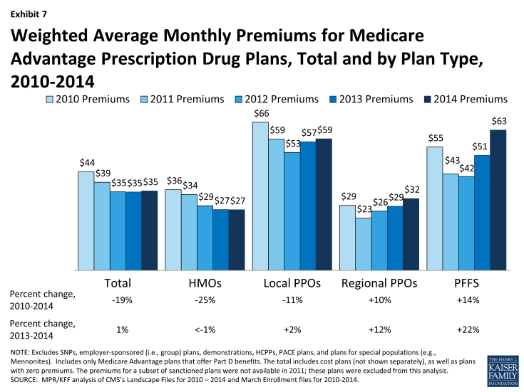 Exhibit 7: Weighted Average Monthly Premiums for Medicare Advantage Prescription Drug Plans, Total and by Plan Type, 2010-2014