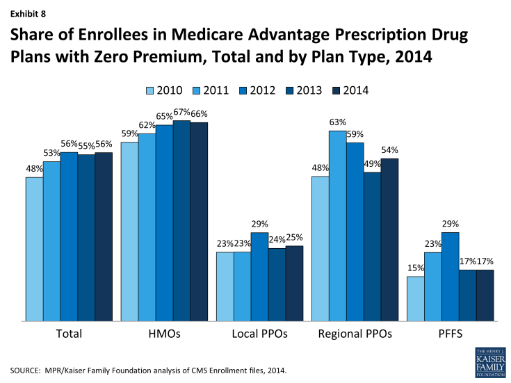 Exhibit 8: Share of Enrollees in Medicare Advantage Prescription Drug Plans with Zero Premium, Total and by Plan Type, 2014