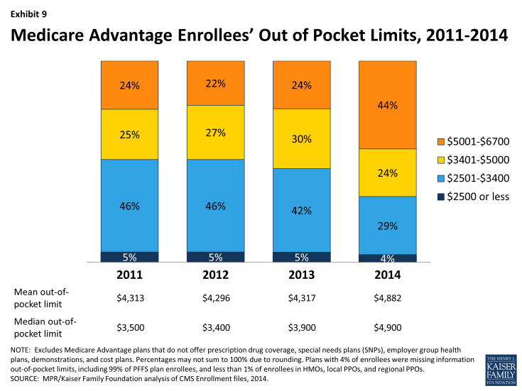 Exhibit 9: Medicare Advantage Enrollees' Out of Pocket Limits, 2011-2014