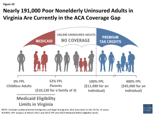 Figure 10: Nearly 191,000 Poor Nonelderly Uninsured Adults in Virginia Are Currently in the ACA Coverage Gap
