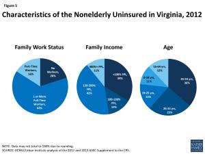 Characteristics of the Nonelderly Uninsured in Virginia, 2012