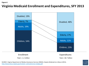 Virginia Medicaid Enrollment and Expenditures, SFY 2013