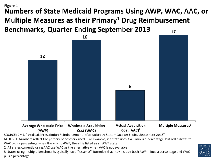 Numbers of State Medicaid Programs Using AWP, WAC, AAC, or Multiple Measures as their Primary1 Drug Reimbursement Benchmarks, Quarter Ending September 2013