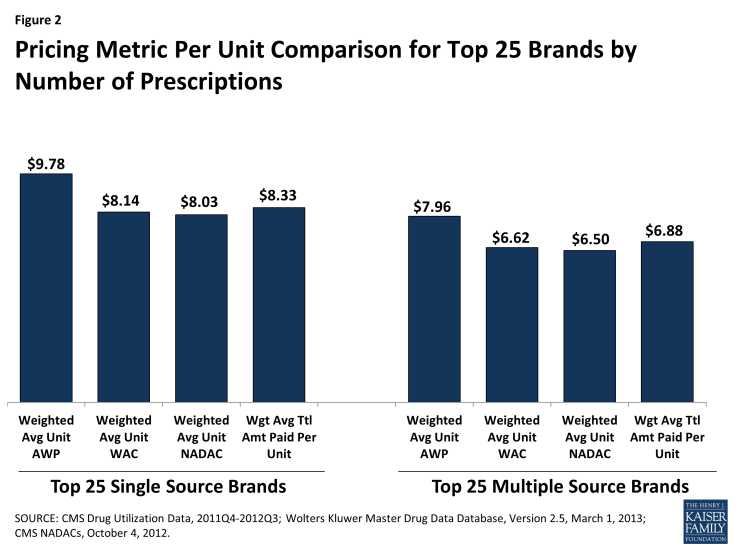 Pricing Metric Per Unit Comparison for Top 25 Brands by Number of Prescriptions