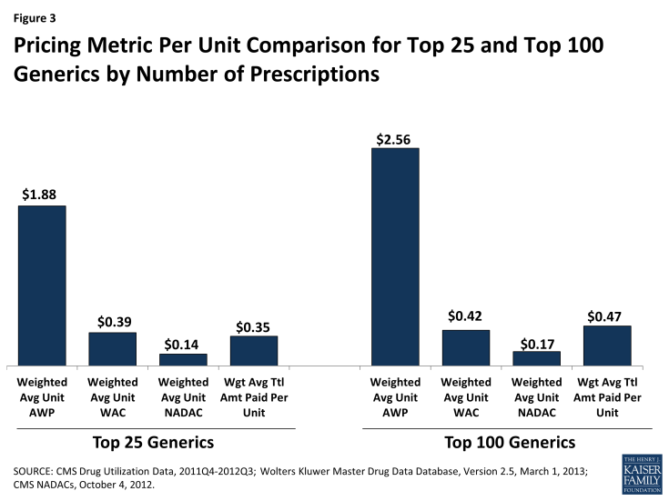 Pricing Metric Per Unit Comparison for Top 25 and Top 100 Generics by Number of Prescriptions