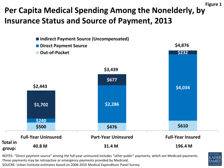 Figure 1: Per Capita Medical Spending Among the Nonelderly, by Insurance Status and Source of Payment, 2013