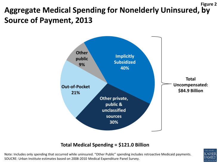 Figure 2: Aggregate Medical Spending for Nonelderly Uninsured, by Source of Payment, 2013