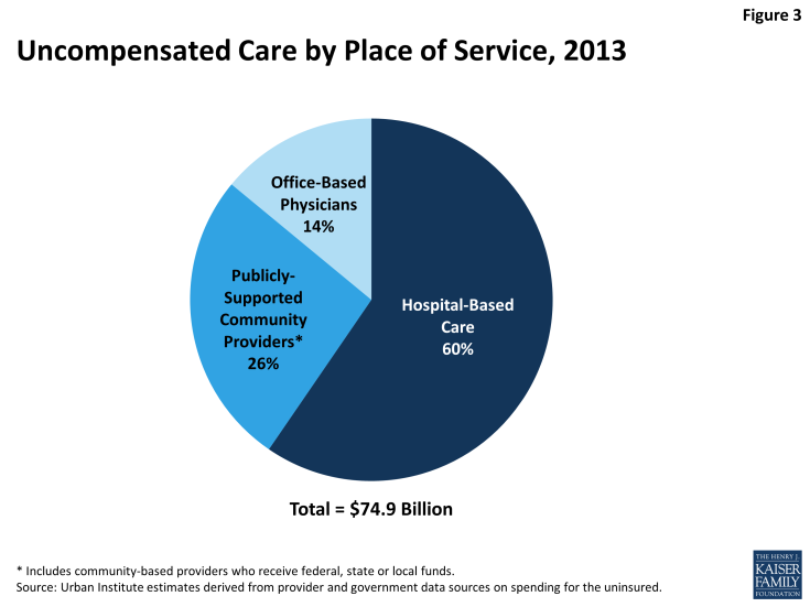 Figure 3: Uncompensated Care by Place of Service, 2013