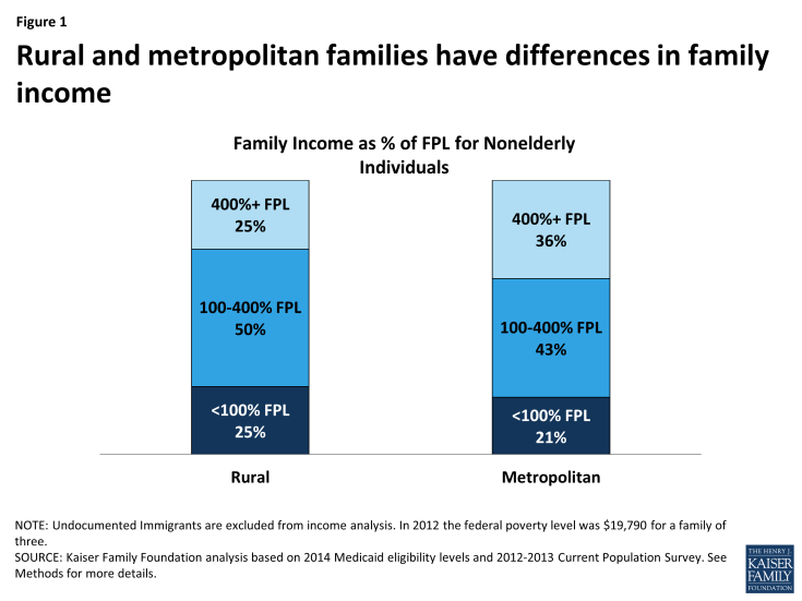 Figure 1: Rural and metropolitan families have differences in family income