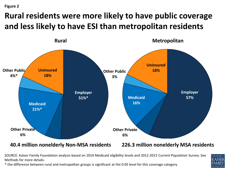 Figure 2: Rural residents were more likely to have public coverage and less likely to have ESI than metropolitan residents