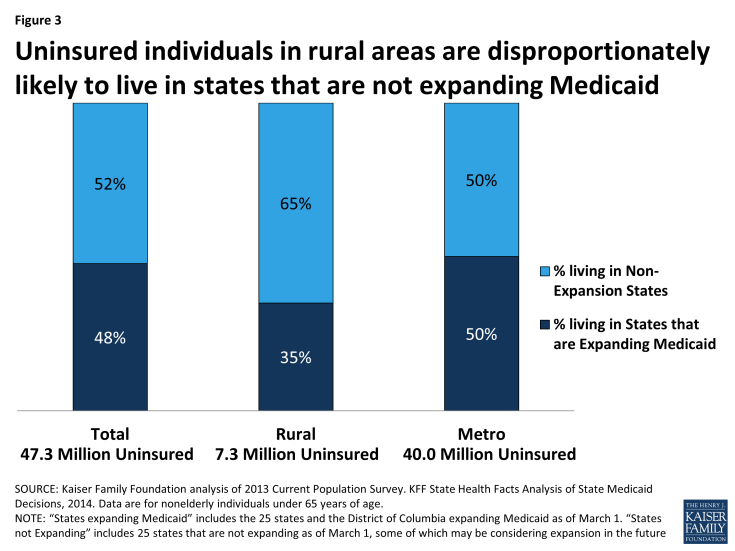 Figure 3: Uninsured individuals in rural areas are disproportionately likely to live in states that are not expanding Medicaid