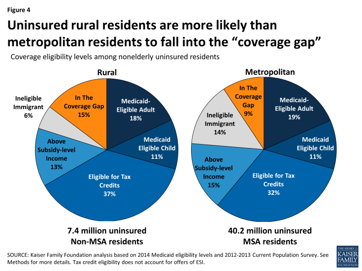 """Figure 4: Uninsured rural residents are more likely than metropolitan residents to fall into the """"coverage gap"""""""