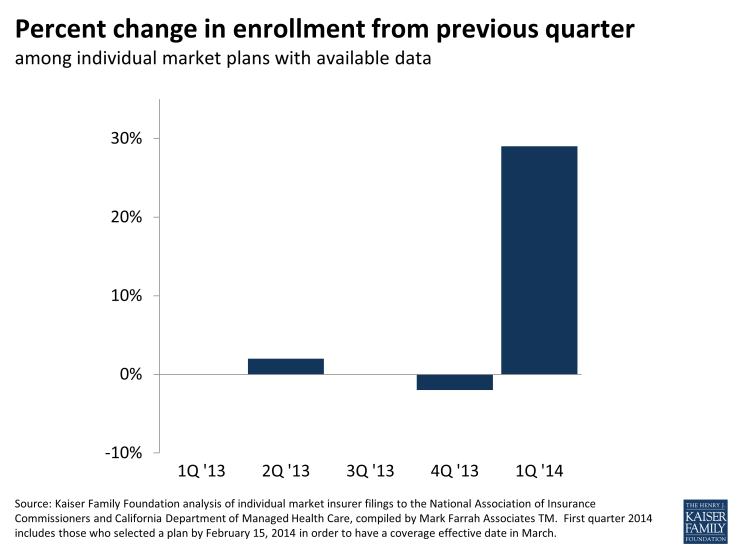 Figure 1: Percent change in enrollment from previous quarter