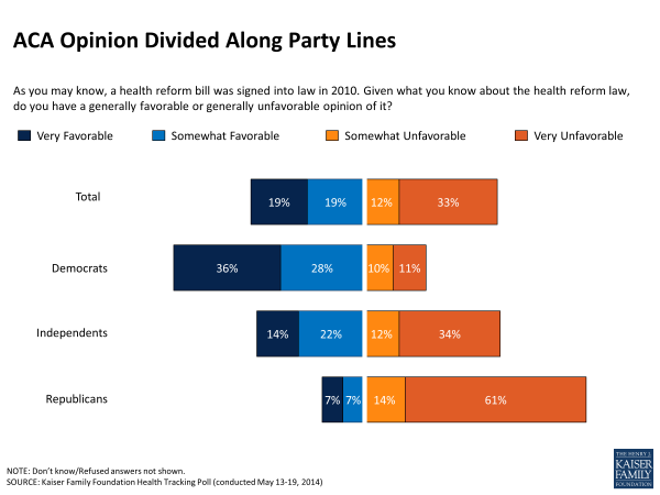 ACA Opinion Divided Along Party Lines