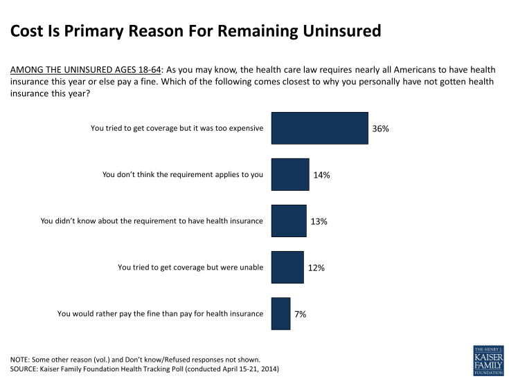 Cost Is Primary Reason For Remaining Uninsured