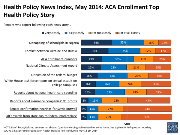 Health Policy News Index, May 2014: ACA Enrollment Top Health Policy Story