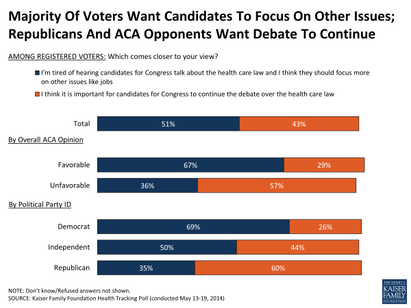 Majority Of Voters Want Candidates To Focus On Other Issues